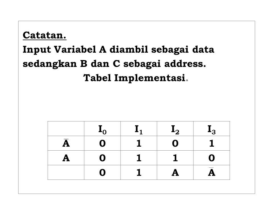 Catatan. Input Variabel A diambil sebagai data sedangkan B dan C sebagai address. Tabel Implementasi. I0I0 I1I1 I2I2 I3I3 A0101 A0110 01AA