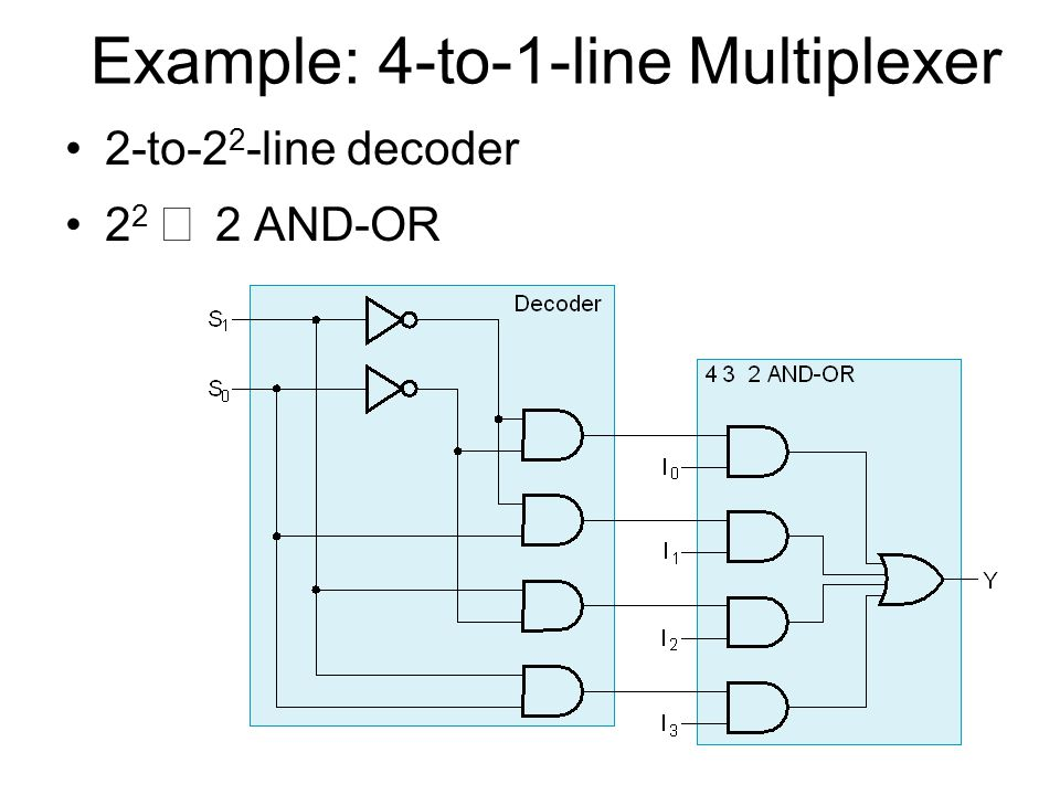 Example: 4-to-1-line Multiplexer 2-to-2 2 -line decoder 2 2   2 AND-OR