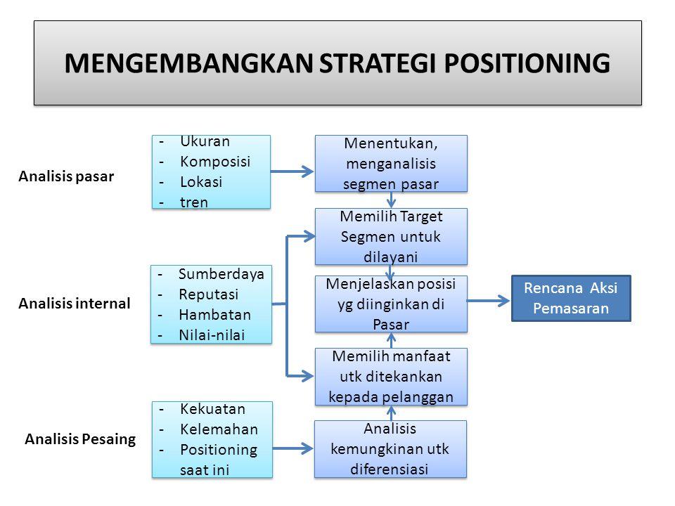 MENGEMBANGKAN STRATEGI POSITIONING Menentukan, menganalisis segmen pasar Memilih Target Segmen untuk dilayani Menjelaskan posisi yg diinginkan di Pasa