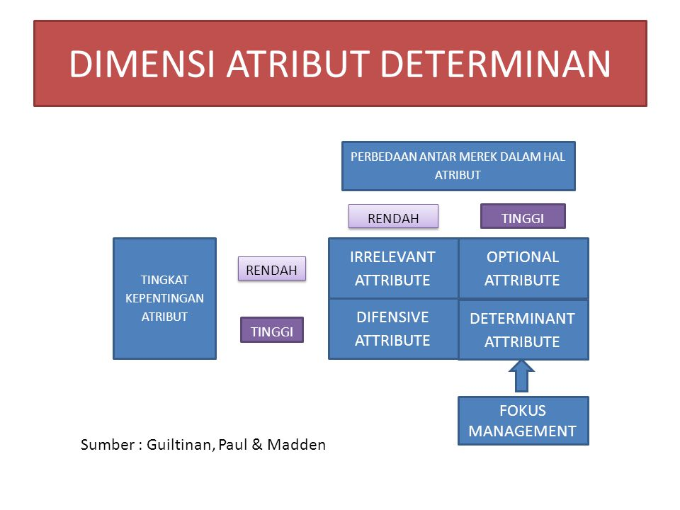 DIMENSI ATRIBUT DETERMINAN IRRELEVANT ATTRIBUTE OPTIONAL ATTRIBUTE DIFENSIVE ATTRIBUTE DETERMINANT ATTRIBUTE RENDAH TINGGI RENDAH TINGGI TINGKAT KEPEN