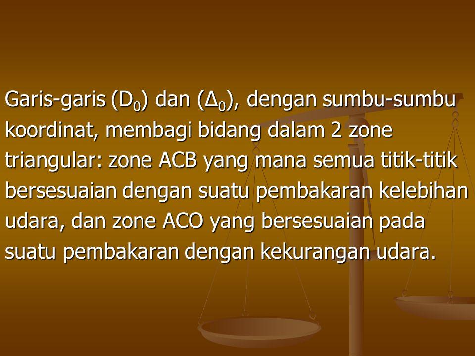Garis-garis (D 0 ) dan (∆ 0 ), dengan sumbu-sumbu koordinat, membagi bidang dalam 2 zone triangular: zone ACB yang mana semua titik-titik bersesuaian