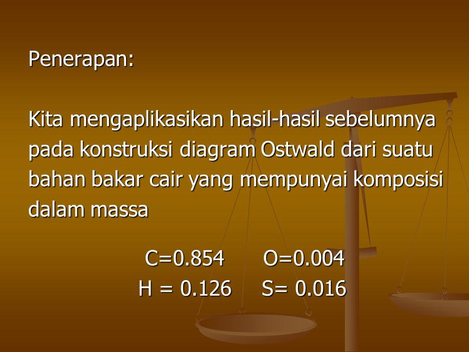 Penerapan: Kita mengaplikasikan hasil-hasil sebelumnya pada konstruksi diagram Ostwald dari suatu bahan bakar cair yang mempunyai komposisi dalam mass