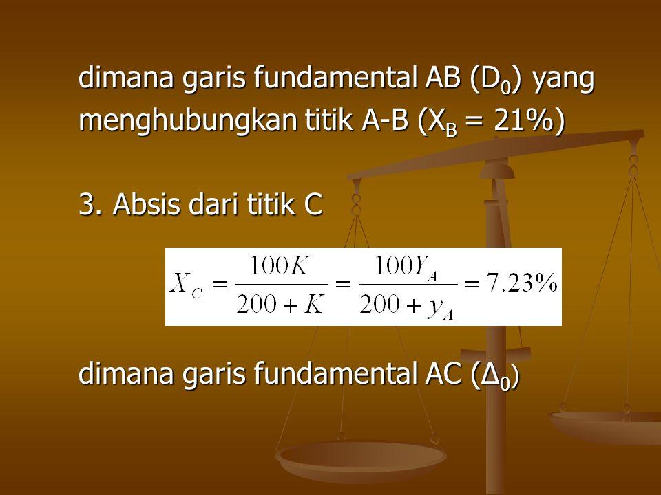 dimana garis fundamental AB (D 0 ) yang menghubungkan titik A-B (X B = 21%) 3. Absis dari titik C dimana garis fundamental AC (∆ 0 )