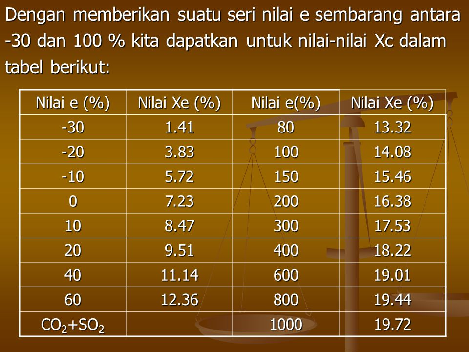 Dengan memberikan suatu seri nilai e sembarang antara -30 dan 100 % kita dapatkan untuk nilai-nilai Xc dalam tabel berikut: Nilai e (%) Nilai Xe (%) N