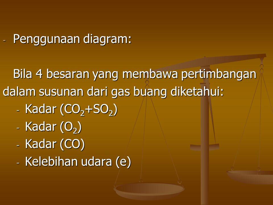 - Penggunaan diagram: Bila 4 besaran yang membawa pertimbangan dalam susunan dari gas buang diketahui: - Kadar (CO 2 +SO 2 ) - Kadar (O 2 ) - Kadar (C