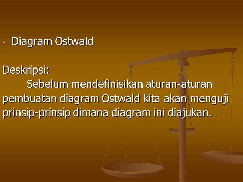 - Diagram Ostwald Deskripsi: Sebelum mendefinisikan aturan-aturan pembuatan diagram Ostwald kita akan menguji prinsip-prinsip dimana diagram ini diaju