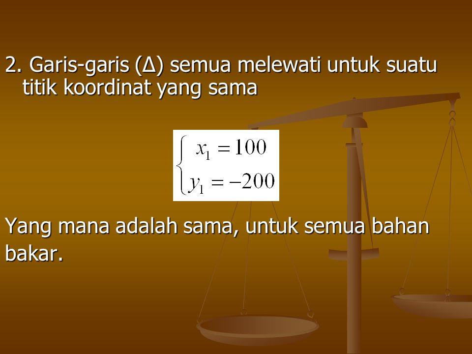 2. Garis-garis (∆) semua melewati untuk suatu titik koordinat yang sama Yang mana adalah sama, untuk semua bahan bakar.