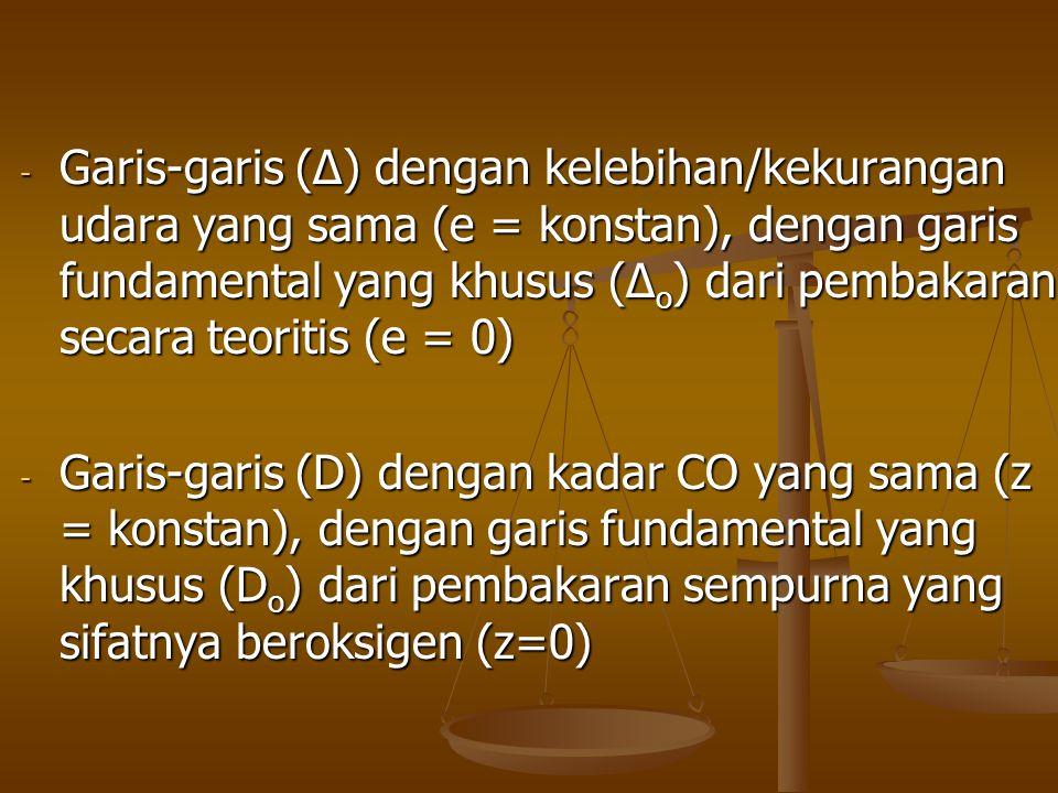 - Garis-garis (∆) dengan kelebihan/kekurangan udara yang sama (e = konstan), dengan garis fundamental yang khusus (∆ o ) dari pembakaran secara teorit