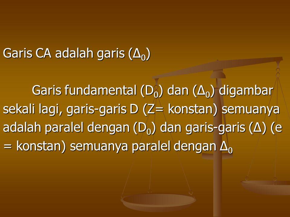 Garis CA adalah garis (∆ 0 ) Garis fundamental (D 0 ) dan (∆ 0 ) digambar sekali lagi, garis-garis D (Z= konstan) semuanya adalah paralel dengan (D 0
