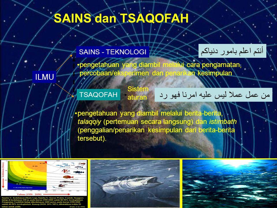 SAINS dan TSAQOFAH ILMU SAINS - TEKNOLOGI TSAQOFAH pengetahuan yang diambil melalui cara pengamatan, percobaan/eksperimen dan penarikan kesimpulan pen