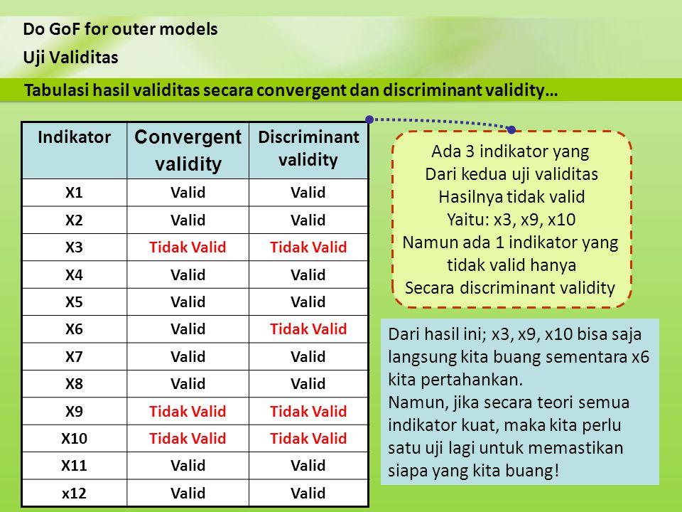 Uji Validitas Do GoF for outer models Tabulasi hasil validitas secara convergent dan discriminant validity… Indikator Convergent validity Discriminant