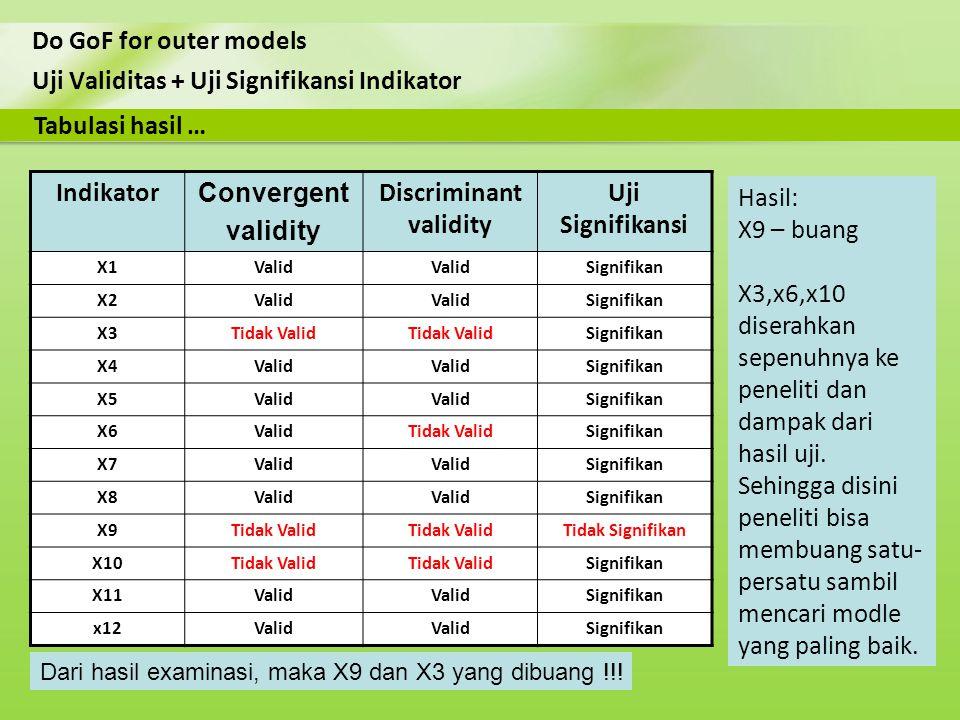 Uji Validitas + Uji Signifikansi Indikator Do GoF for outer models Tabulasi hasil … Indikator Convergent validity Discriminant validity Uji Signifikan