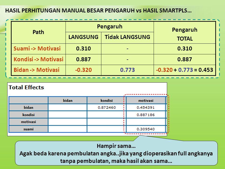 HASIL PERHITUNGAN MANUAL BESAR PENGARUH vs HASIL SMARTPLS… Path Pengaruh TOTAL LANGSUNGTidak LANGSUNG Suami -> Motivasi0.310- Kondisi -> Motivasi0.887