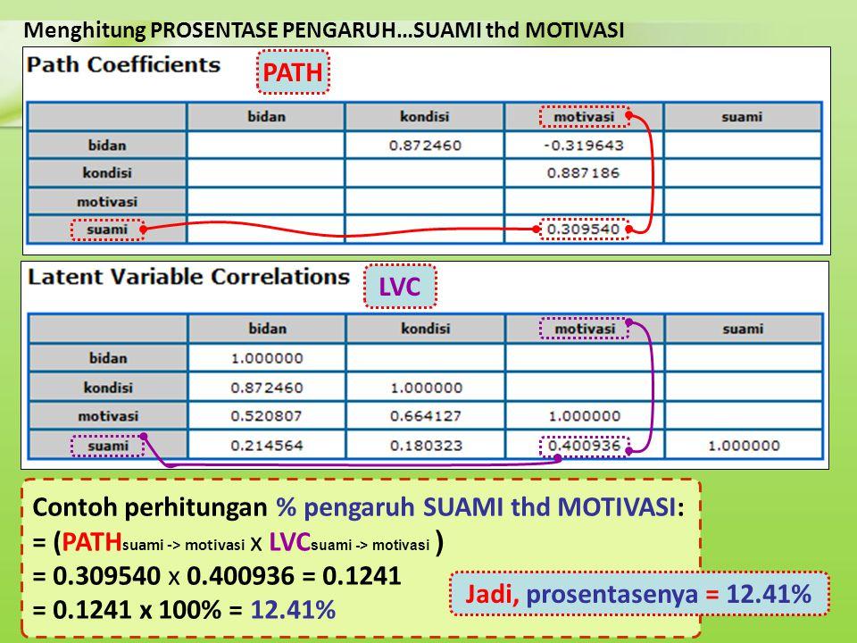 Menghitung PROSENTASE PENGARUH…SUAMI thd MOTIVASI Contoh perhitungan % pengaruh SUAMI thd MOTIVASI: = (PATH suami -> motivasi x LVC suami -> motivasi