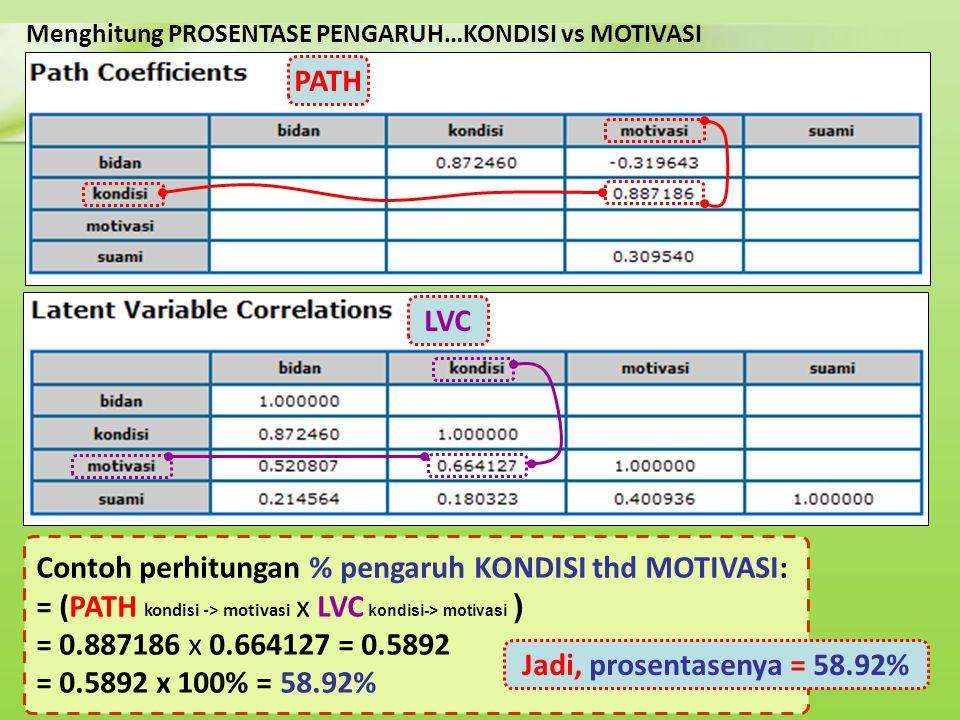 Menghitung PROSENTASE PENGARUH…KONDISI vs MOTIVASI Contoh perhitungan % pengaruh KONDISI thd MOTIVASI: = (PATH kondisi -> motivasi x LVC kondisi-> mot