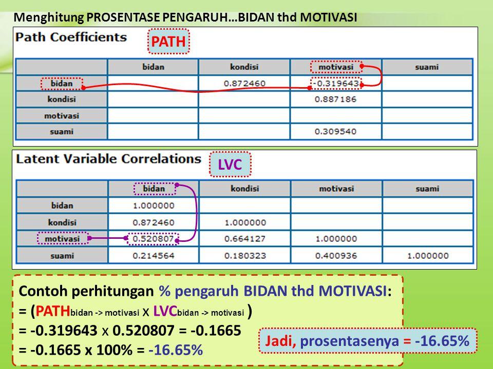 Menghitung PROSENTASE PENGARUH…BIDAN thd MOTIVASI Contoh perhitungan % pengaruh BIDAN thd MOTIVASI: = (PATH bidan -> motivasi x LVC bidan -> motivasi