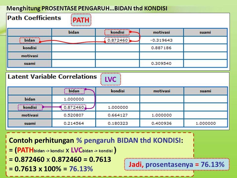 Menghitung PROSENTASE PENGARUH…BIDAN thd KONDISI Contoh perhitungan % pengaruh BIDAN thd KONDISI: = (PATH bidan -> kondisi x LVC bidan -> kondisi ) =