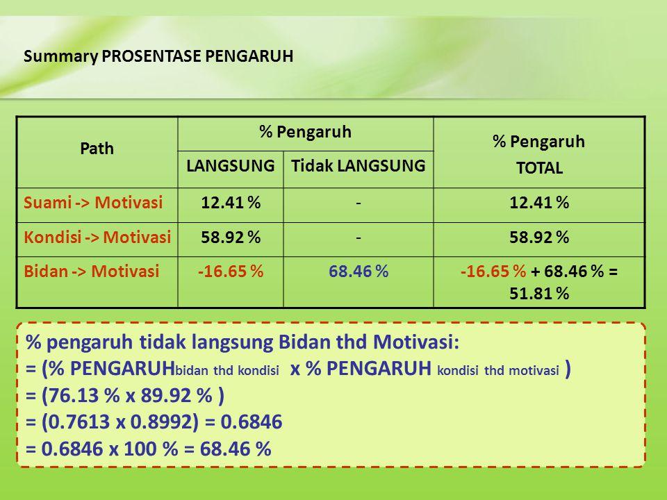 Summary PROSENTASE PENGARUH % pengaruh tidak langsung Bidan thd Motivasi: = (% PENGARUH bidan thd kondisi x % PENGARUH kondisi thd motivasi ) = (76.13