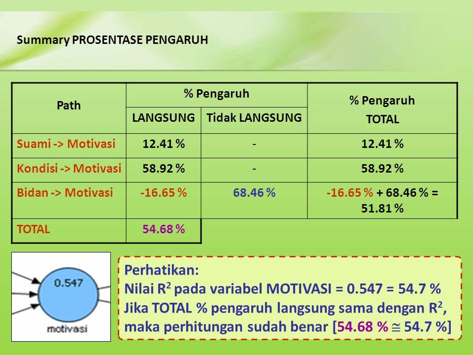Summary PROSENTASE PENGARUH Perhatikan: Nilai R 2 pada variabel MOTIVASI = 0.547 = 54.7 % Jika TOTAL % pengaruh langsung sama dengan R 2, maka perhitu