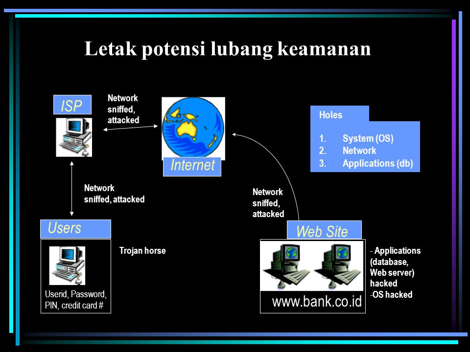 www.bank.co.id Internet Web Site Users ISP Network sniffed, attacked Trojan horse - Applications (database, Web server) hacked - OS hacked 1.System (OS) 2.Network 3.Applications (db) Holes Userid, Password, PIN, credit card # Letak potensi lubang keamanan