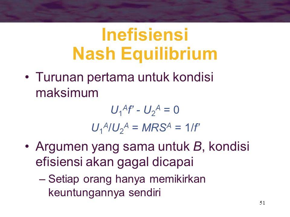51 Inefisiensi Nash Equilibrium Turunan pertama untuk kondisi maksimum U 1 A f' - U 2 A = 0 U 1 A /U 2 A = MRS A = 1/f' Argumen yang sama untuk B, kondisi efisiensi akan gagal dicapai –Setiap orang hanya memikirkan keuntungannya sendiri