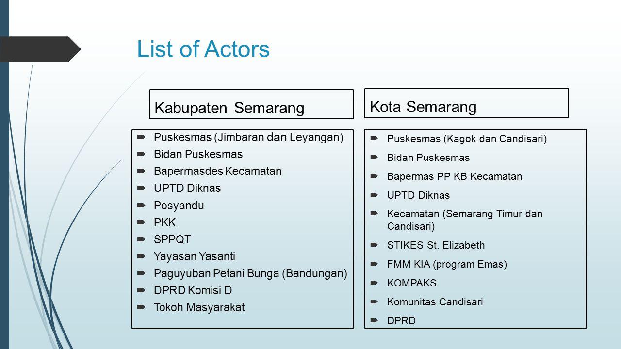 List of Actors Kabupaten Semarang  Puskesmas (Jimbaran dan Leyangan)  Bidan Puskesmas  Bapermasdes Kecamatan  UPTD Diknas  Posyandu  PKK  SPPQT