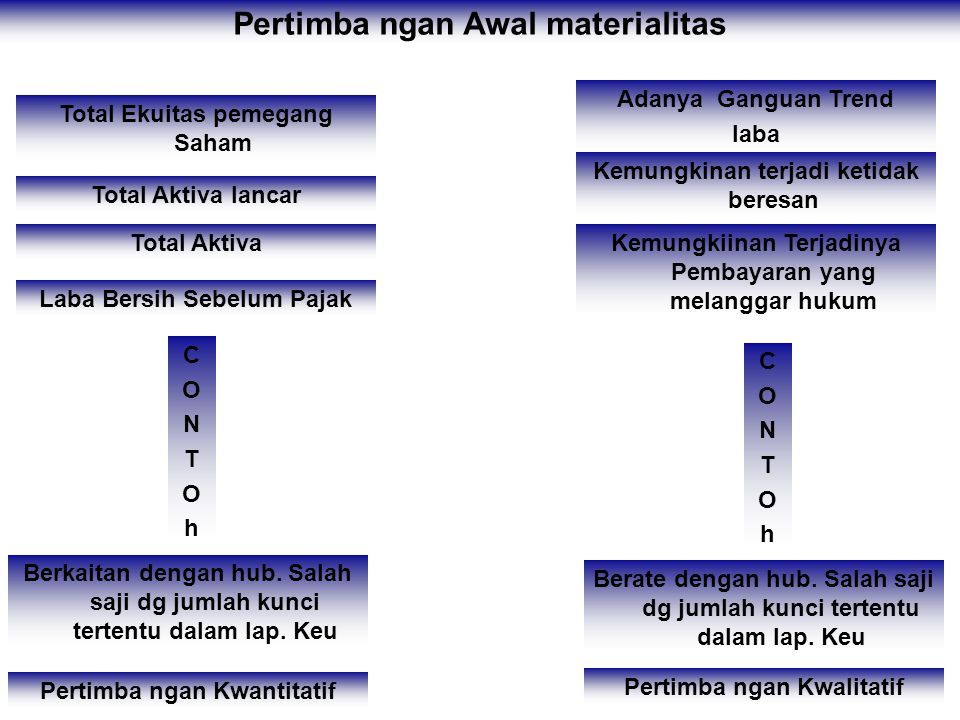 Pertimba ngan Awal materialitas Pertimba ngan Kwantitatif Pertimba ngan Kwalitatif Berkaitan dengan hub.