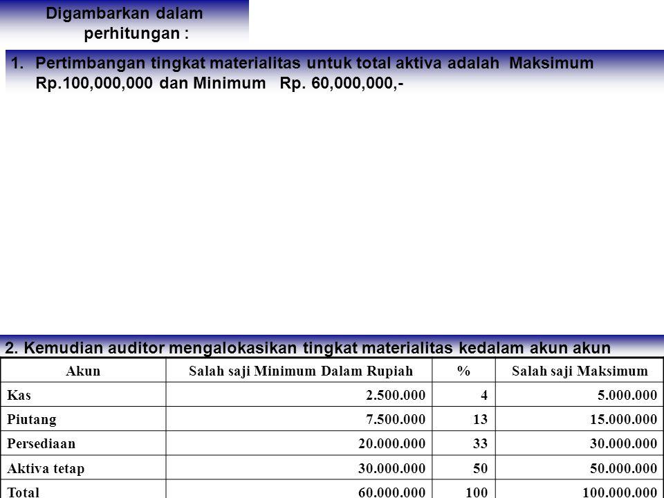 Digambarkan dalam perhitungan : 1.Pertimbangan tingkat materialitas untuk total aktiva adalah Maksimum Rp.100,000,000 dan Minimum Rp.