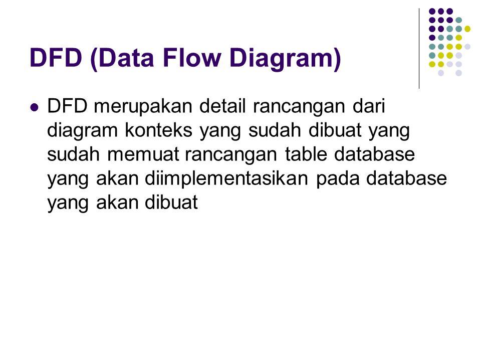 DFD (Data Flow Diagram) DFD merupakan detail rancangan dari diagram konteks yang sudah dibuat yang sudah memuat rancangan table database yang akan dii