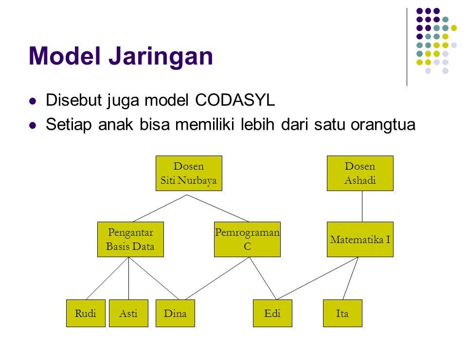 Model Relasional Merupakan model data yang paling populer saat ini Menggunakan model berupa tabel berdimensi dua (yang disebut relasi atau tabel) Memakai kunci tamu (foreign key) sebagai penghubung dengan tabel lain Nama DosenKelasMahasiswa Siti NurbayaPengantar Basis Data Rudi Siti NurbayaPengantar Basis Data Asti Siti NurbayaPengantar Basis Data Dina Siti NurbayaPemrograma n C Dina Siti NurbayaPemrograma n C Edi AshadiMatematika IIta AshadiMatematika IEdi