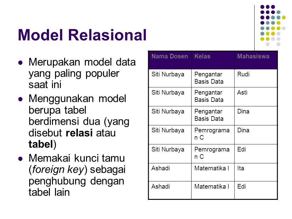 Model Relasional (lanjutan) NO_MHSNAMA_MHS 55Ashadi 56Rina 57Budi KODE_MKNAMA_MK DB001Pengantar Basis Data DB001Basis Data Lanjut PI001Teknik Multimedia NO_MHSKODE_MKNILAI 55DB001A 55PI001B 56DB001B 57DB001A 57DB001A