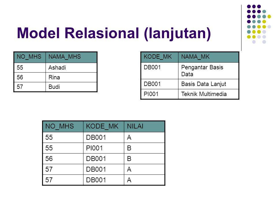 Model Relasional (lanjutan) ADB00157 ADB00157 BDB00156 BPI00155 ADB00155 NILAIKODE_MKNO_MHS Relasi atau tabel Sebuah baris atau tuple Atribut atau kolom Kardinalitas Domain NILAI (A, B, C, D, E)