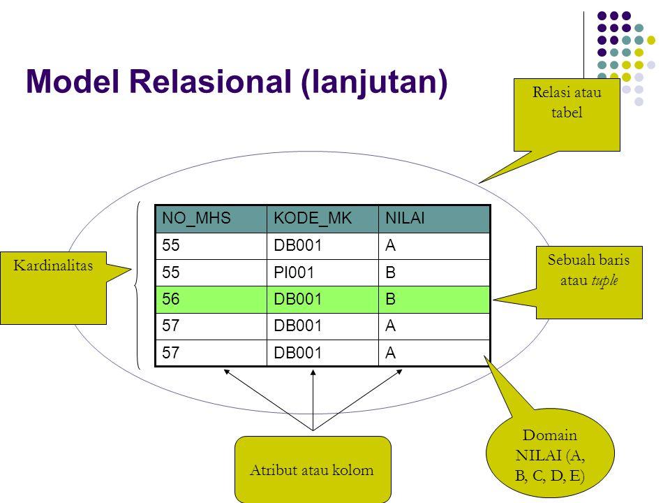 Model Relasional (lanjutan) Beberapa sifat yang melekat dalam relasi: Tidak ada baris yang kembar Urutan tupel tidak penting Setiap atribut memiliki nama yang unik Letak atribut bebas Setiap atribut memiliki nilai tunggal dan jenisnya sama untuk semua baris