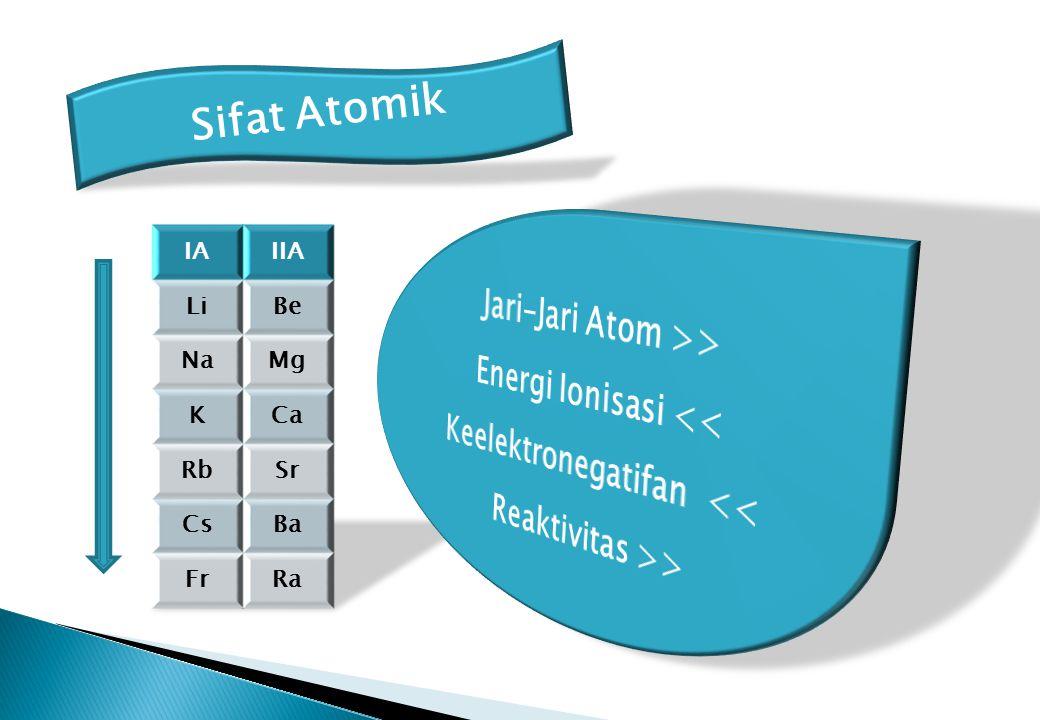 AlkaliAlkali Tanah Li Bahan dalam baterai, paduan Li dgn maganalium sbg komponen pesawat terbang Na Bahan pendingin pada reaktor nuklir, garam K Bahan dalam masker gas, pupuk Rb Filamen sel fotoristik (cahaya > listrik) Cs Katode pada lampu-lampu elektronik Fr- Be Paduan + 2% Be dgn Cu untuk membuat pegas, klip & sambungan listrik Mg Paduan dgn Al untuk membuat magnalium Ca Fluks pada industri baja, penetral asam, bahan gips SrBahan kembang api, Ba- Ra-