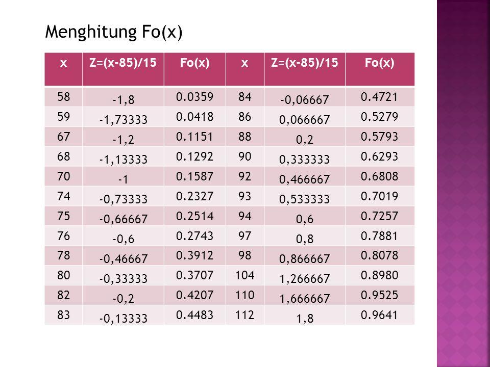 Menghitung Fo(x) xZ=(x-85)/15Fo(x)xZ=(x-85)/15Fo(x) 58 -1,8 0.035984 -0,06667 0.4721 59 -1,73333 0.041886 0,066667 0.5279 67 -1,2 0.115188 0,2 0.5793