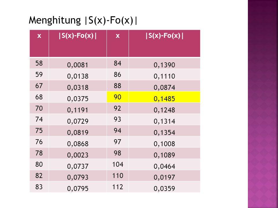 Menghitung |S(x)-Fo(x)| x|S(x)-Fo(x)|x 58 0,0081 84 0,1390 59 0,0138 86 0,1110 67 0,0318 88 0,0874 68 0,0375 90 0,1485 70 0,1191 92 0,1248 74 0,0729 9