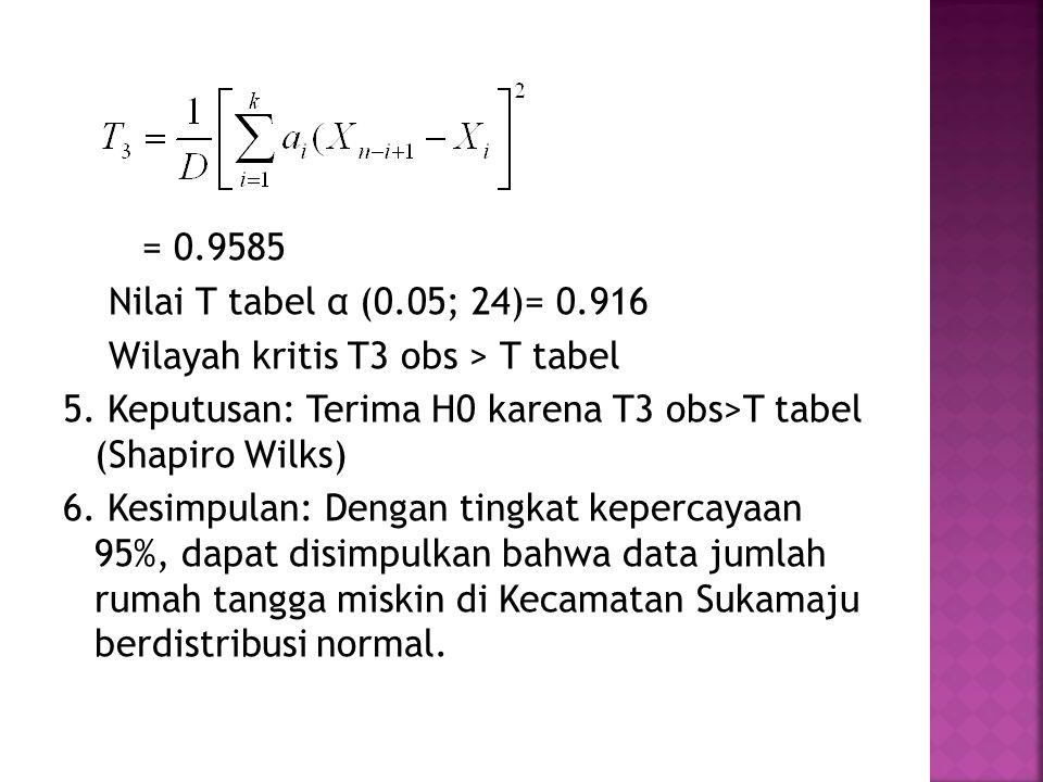 = 0.9585 Nilai T tabel α (0.05; 24)= 0.916 Wilayah kritis T3 obs > T tabel 5. Keputusan: Terima H0 karena T3 obs>T tabel (Shapiro Wilks) 6. Kesimpulan
