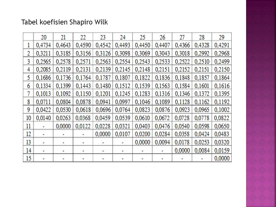 Tabel koefisien Shapiro Wilk