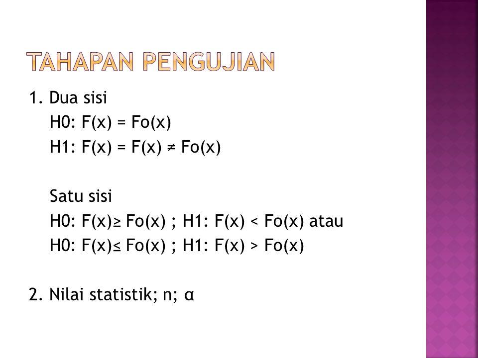 1. Dua sisi H0: F(x) = Fo(x) H1: F(x) = F(x) ≠ Fo(x) Satu sisi H0: F(x)≥ Fo(x) ; H1: F(x) < Fo(x) atau H0: F(x)≤ Fo(x) ; H1: F(x) > Fo(x) 2. Nilai sta