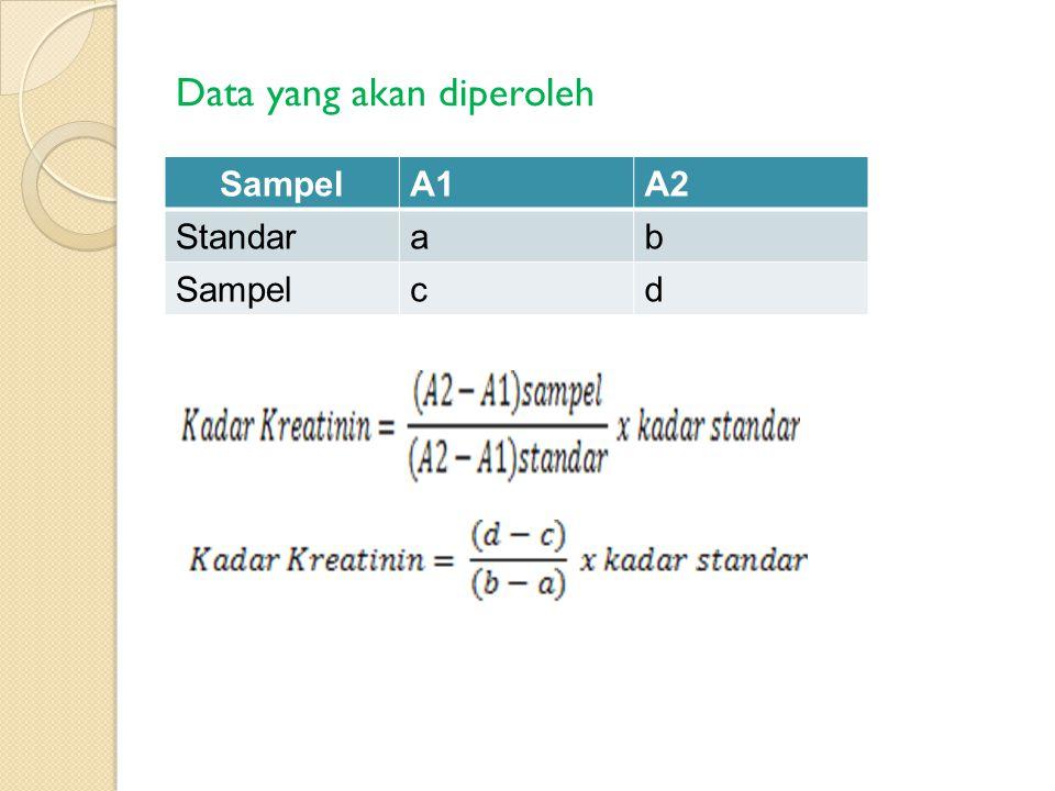 Data yang akan diperoleh SampelA1A2 Standarab Sampelcd