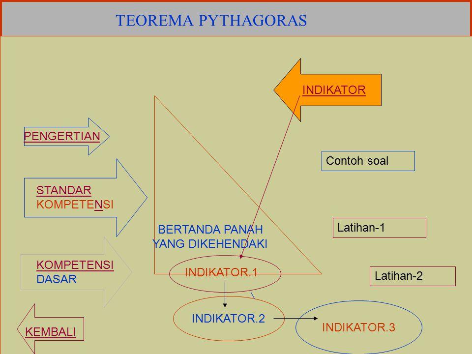 TEOREMA PYTHAGORAS KELAS : VIII SEMESTER : 1 O L E H DRS. SUDARSONO, M.ED SMP 11 YOGYAKARTA LANJUT