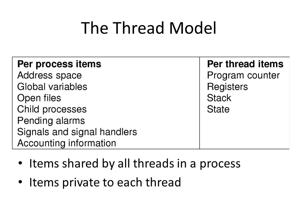 The Thread Model Items shared by all threads in a process Items private to each thread