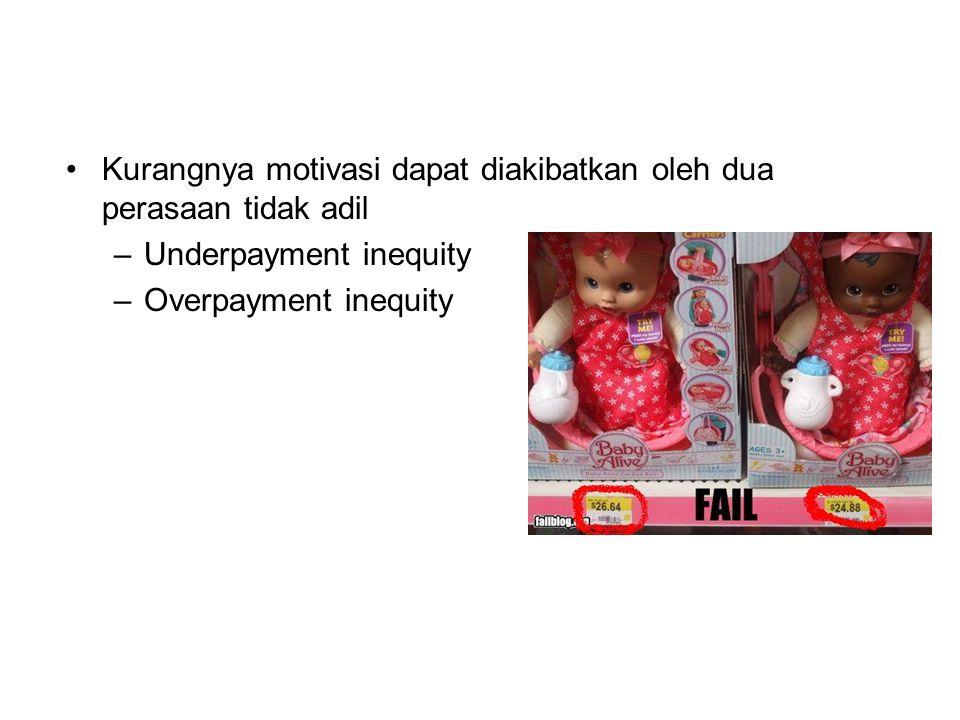 Kurangnya motivasi dapat diakibatkan oleh dua perasaan tidak adil –Underpayment inequity –Overpayment inequity
