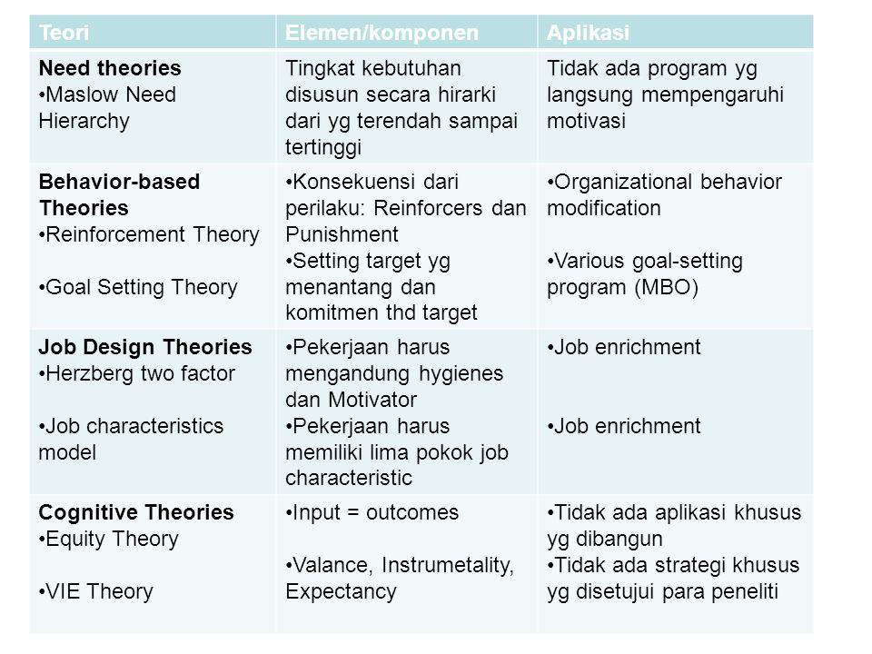TeoriElemen/komponenAplikasi Need theories Maslow Need Hierarchy Tingkat kebutuhan disusun secara hirarki dari yg terendah sampai tertinggi Tidak ada