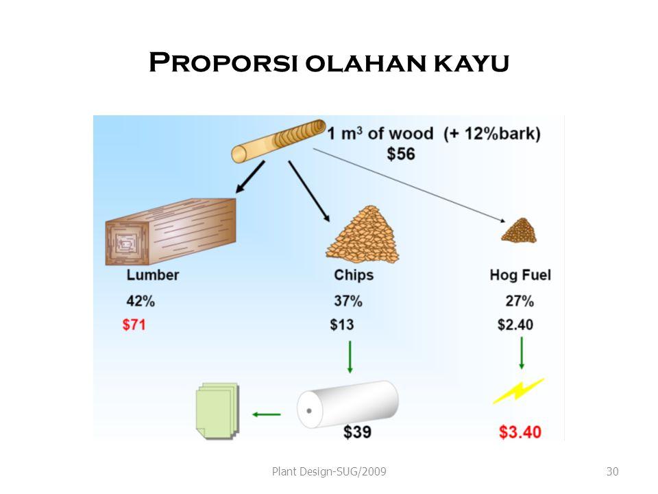 Proporsi olahan kayu Plant Design-SUG/200930