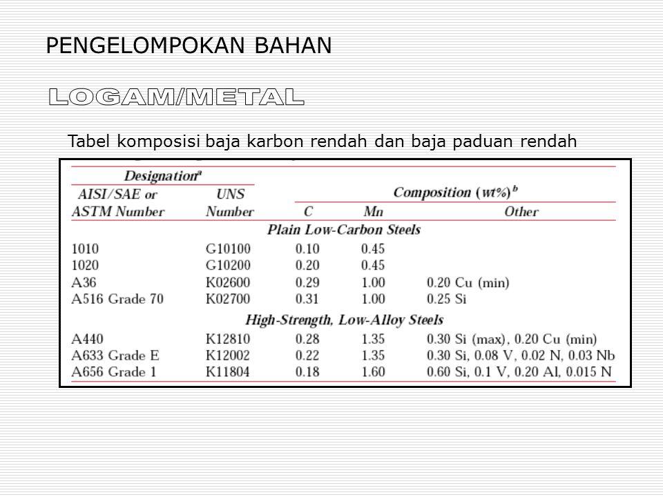 PENGELOMPOKAN BAHAN Tabel komposisi baja karbon rendah dan baja paduan rendah