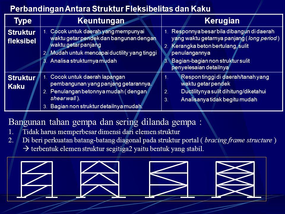 Perbandingan Antara Struktur Fleksibelitas dan Kaku TypeKeuntunganKerugian Struktur fleksibel 1. Cocok untuk daerah yang mempunyai waktu getar pendek