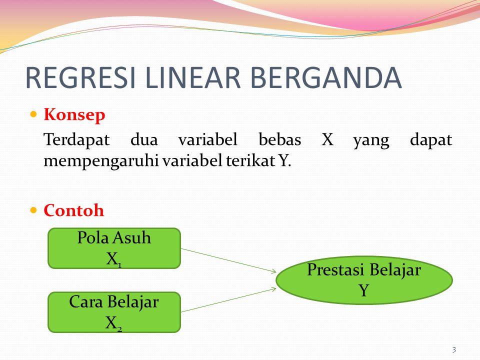 REGRESI LINEAR BERGANDA Konsep Terdapat dua variabel bebas X yang dapat mempengaruhi variabel terikat Y. Contoh 3 Pola Asuh X 1 Cara Belajar X 2 Prest