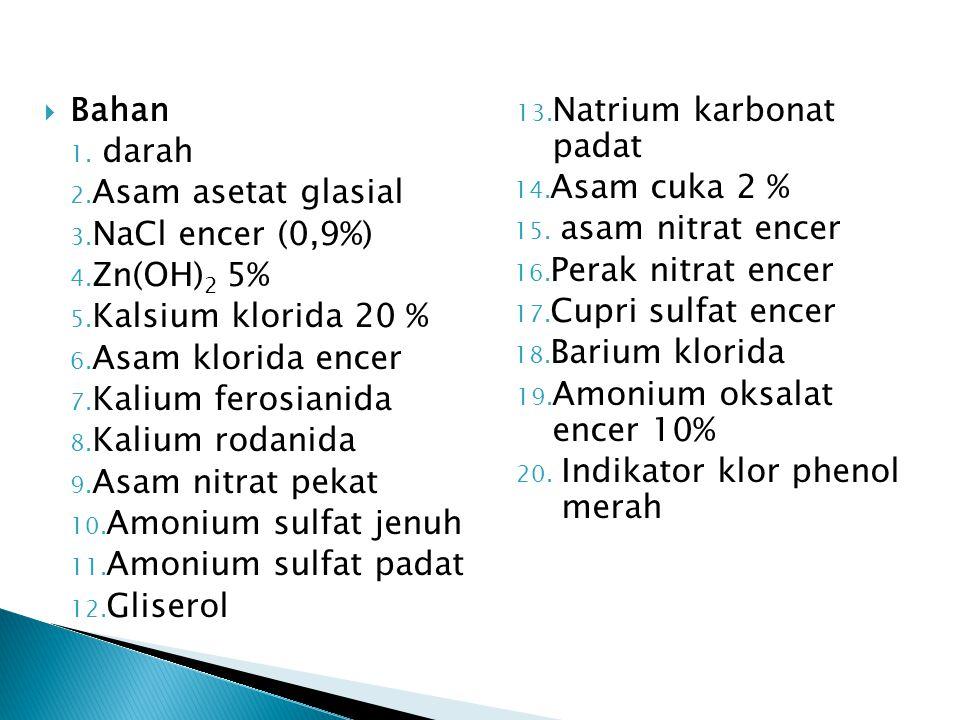  Bahan 1. darah 2. Asam asetat glasial 3. NaCl encer (0,9%) 4. Zn(OH) 2 5% 5. Kalsium klorida 20 % 6. Asam klorida encer 7. Kalium ferosianida 8. Kal