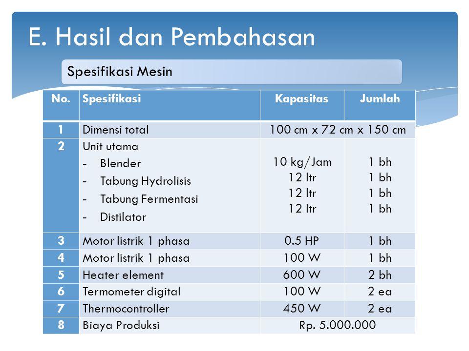 Spesifikasi Mesin No.SpesifikasiKapasitasJumlah 1Dimensi total100 cm x 72 cm x 150 cm 2 Unit utama - Blender - Tabung Hydrolisis - Tabung Fermentasi -